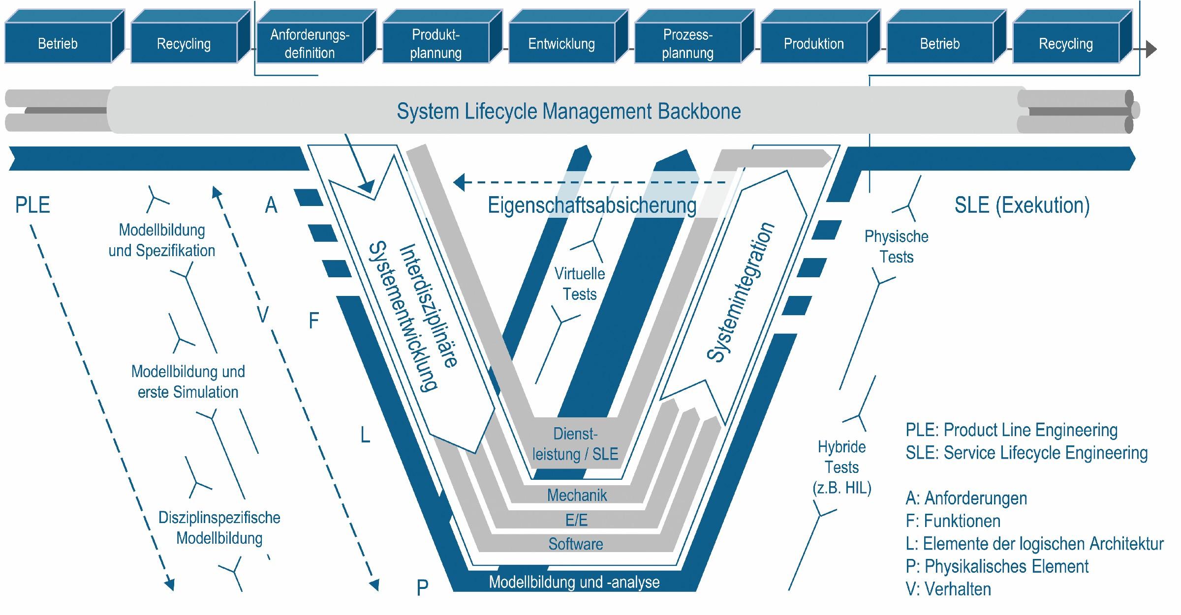 Bild 2 Das MVPE-Modell (nach [45]). Bild: Verfasser