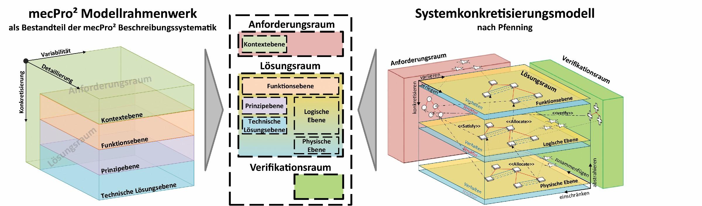 Bild 3 Gegenüberstellung des mecPro²-Modellrahmenwerks und des Systemkonkretisierungsmodells nach Pfenning. Bild: Verfasser
