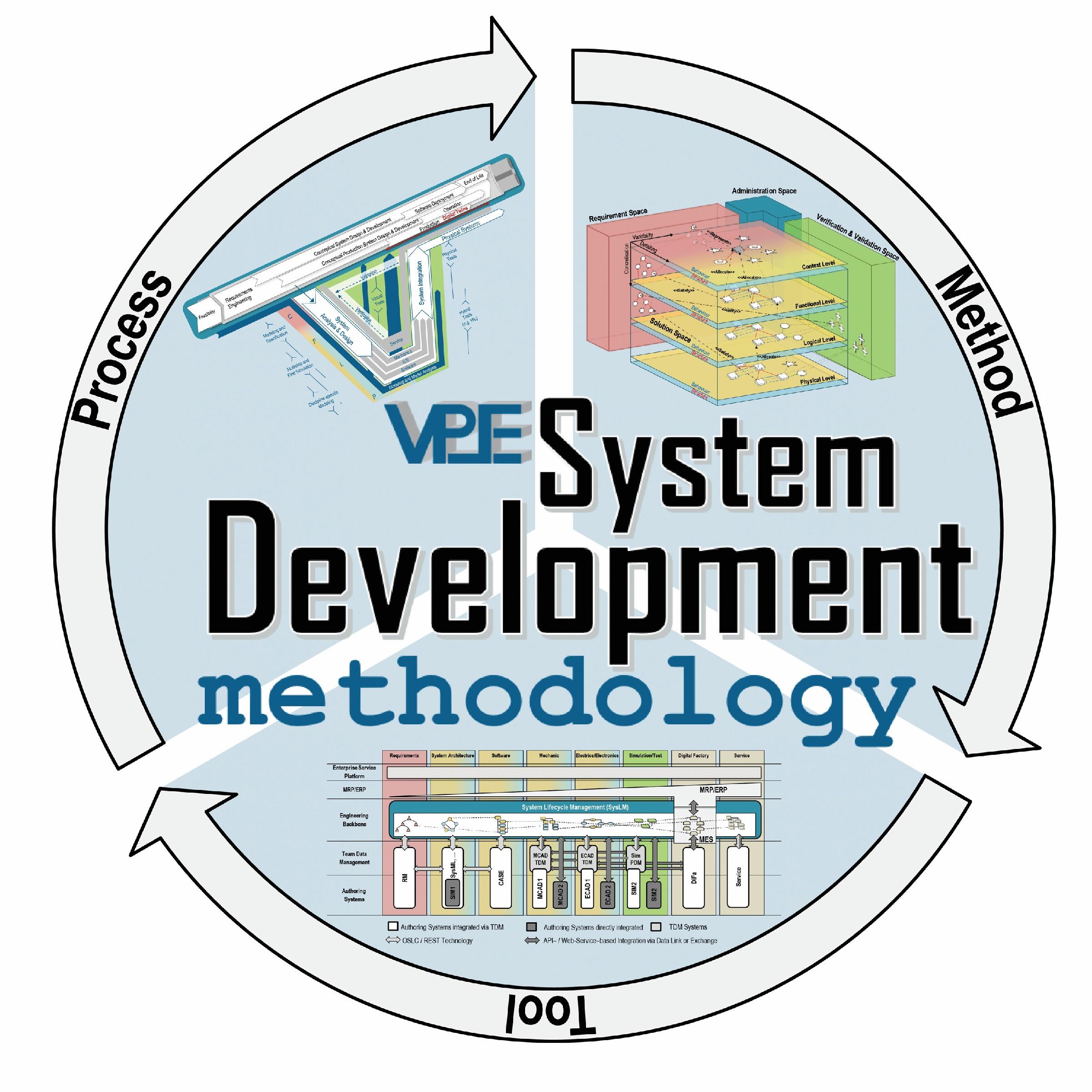 Bild 4 Die VPESystem- DevelopmentMethodology Bild: Verfasser