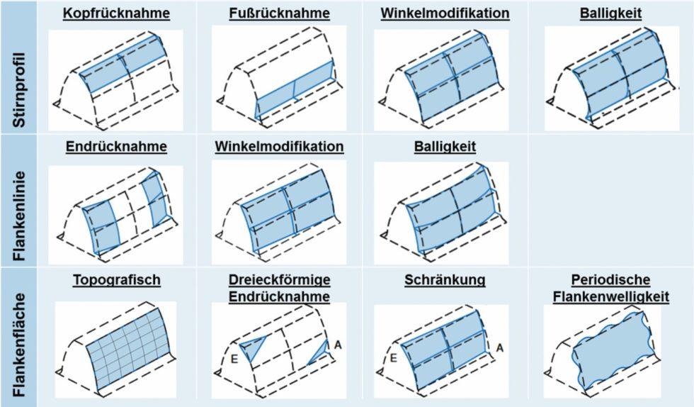Bild 1 Einteilung der Standardkorrekturarten für evolventische Stirnräder nach DINISO21771 aus [2]. Bild: Verfasser