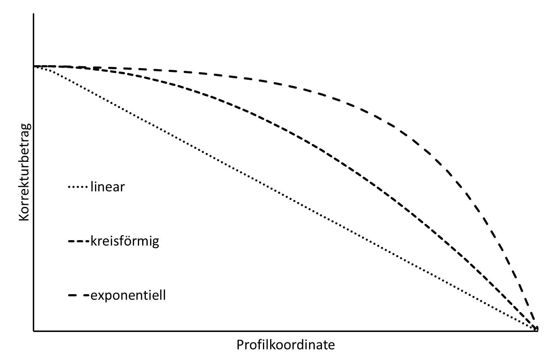 Bild 2 Vergleich des Verlaufs verschiedener Korrekturformen. Bild: Verfasser
