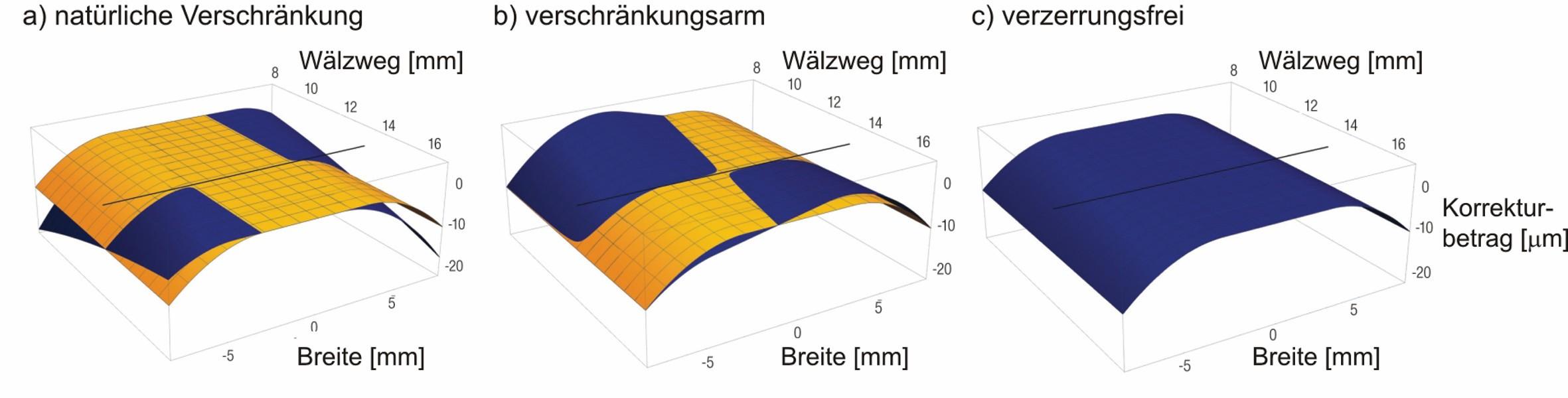Bild 4 Schleifergebnisse unter Verwendung verschiedener Verfahren am Beispiel einer beidseitigen Endrücknahme; gelb die Vorgabe, blau das Schleifergebnis; a) mit natürlicher Verschränkung, b) verschränkungsarm nach [12], c) verzerrungsfrei nach [14]. Bild: Verfasser