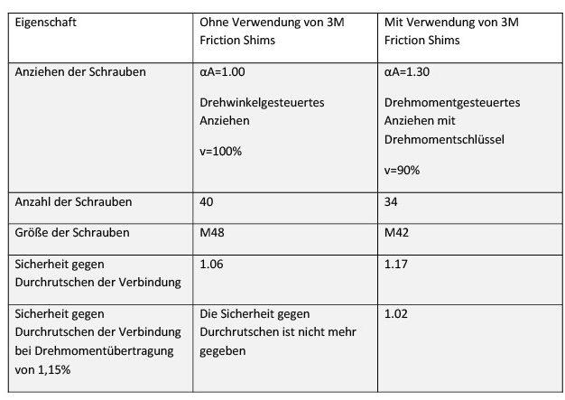 Tabelle 1 Vergleich: Verschraubung der Hauptwelle eines Windkraftgetriebes mit und ohne Friction Shims. Bild: 3M