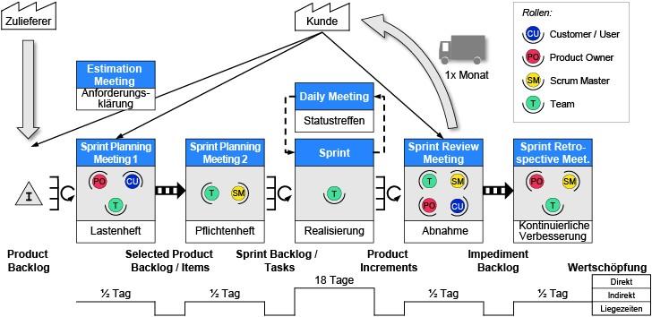 Bild 2 Wertschöpfungsorientierte Prozesssicht des agilen Engineerings. Bild: Verfasser