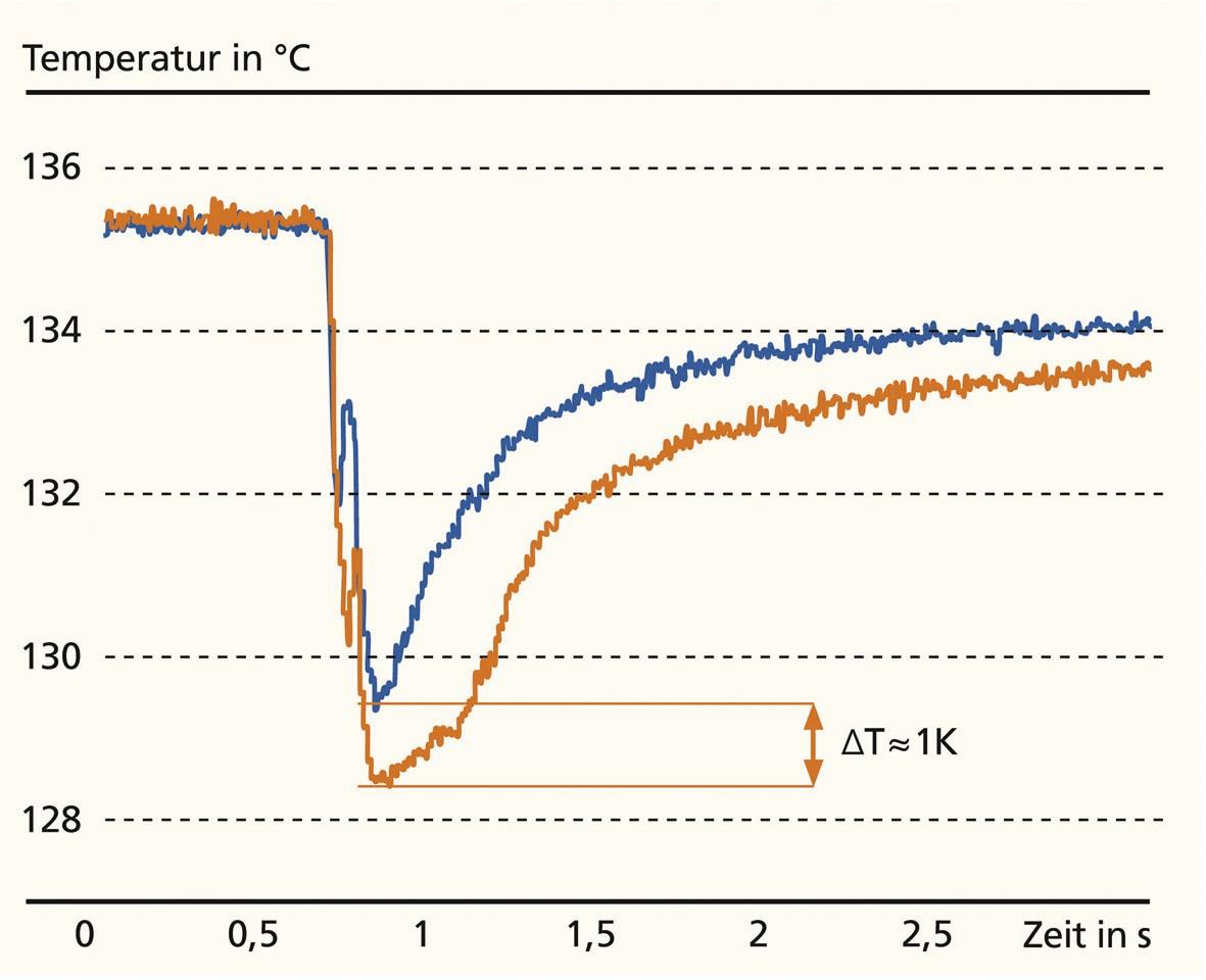 Bild 3: Vergleichende Temperaturmessung mit Dünn- schicht-Temperatursensoren auf der Siegelschienenoberfläche bei der thermischen Versieglung von zwei Verbundfolienlagen ohne (rot) und mit Kontamination (blau) mit Kaffeepulver im Nahtbereich. Bild: Fraunhofer-Institute IWM/IVV