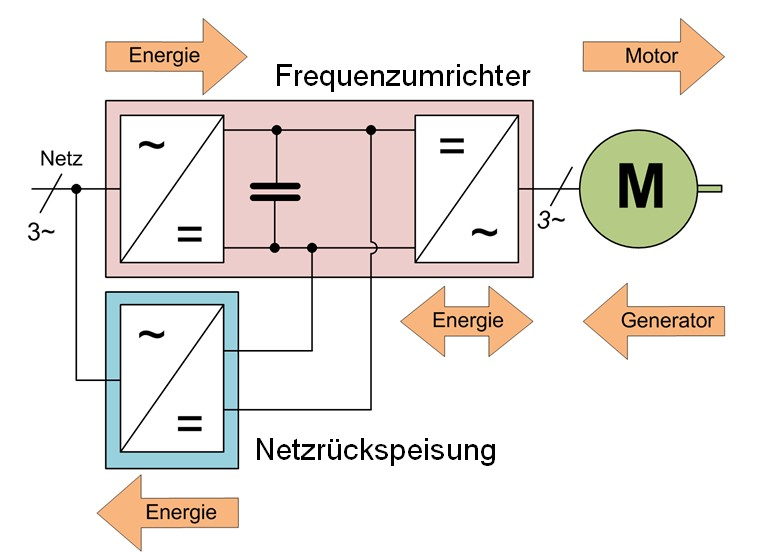 Bild 2 Prinzipschaltbild der Rückspeiseschaltung. Bild: Lenze