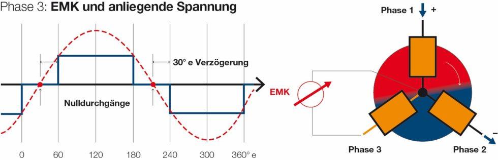 Bild 1 Schematische Darstellung der sensorlosen Kommutierung der EMK-Methode mit Nulldurchgang, hier am Beispiel derPhase 3 gezeigt. Bild: maxon