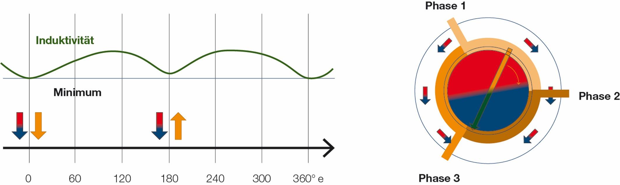 Bild 2 Schematische Darstellung der Anisotropie der Induktivität. Sie zeigt zwei fast identische Minima im Abstand von 180 elektrischen Grad. Bild: maxon
