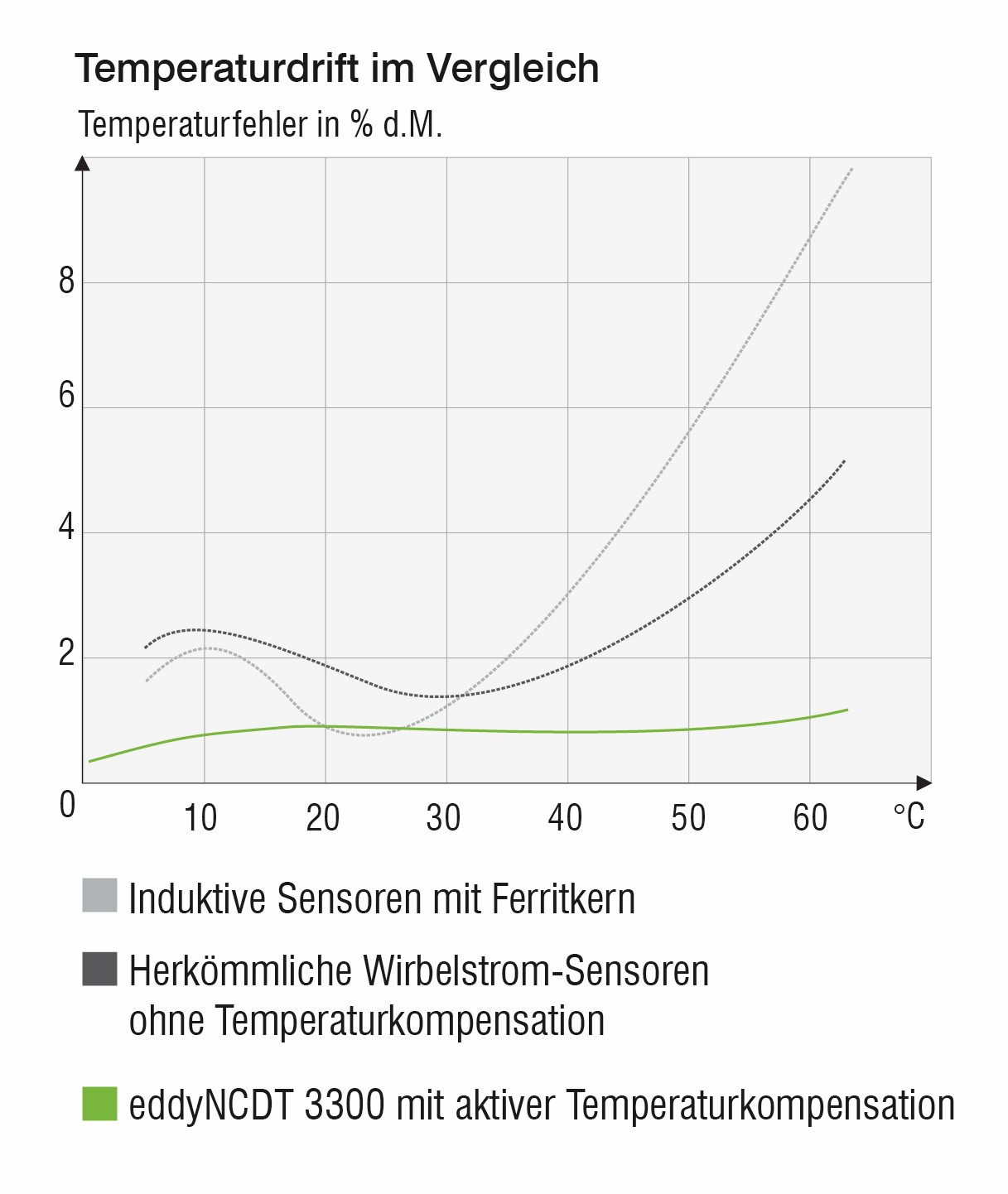 Bild 5: Die Sensoren lassen sich problemlos in einem weiten Temperaturbereich von -40°C bis +200°C einsetzen und haben eine Temperaturstabilität von mindestens 0,025% d.M./°C. Bild: Micro-Epsilon