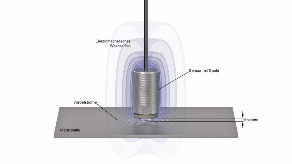 Bild 1: Eines der am häufigsten verwendeten Messprinzipien für Weg- und Abstandssensoren ist die elektromagnetische Induktion, also die wechselseitige Beeinflussung zwischen einem Magnetfeld und einem elektrischen Feld. Bild: Micro-Epsilon