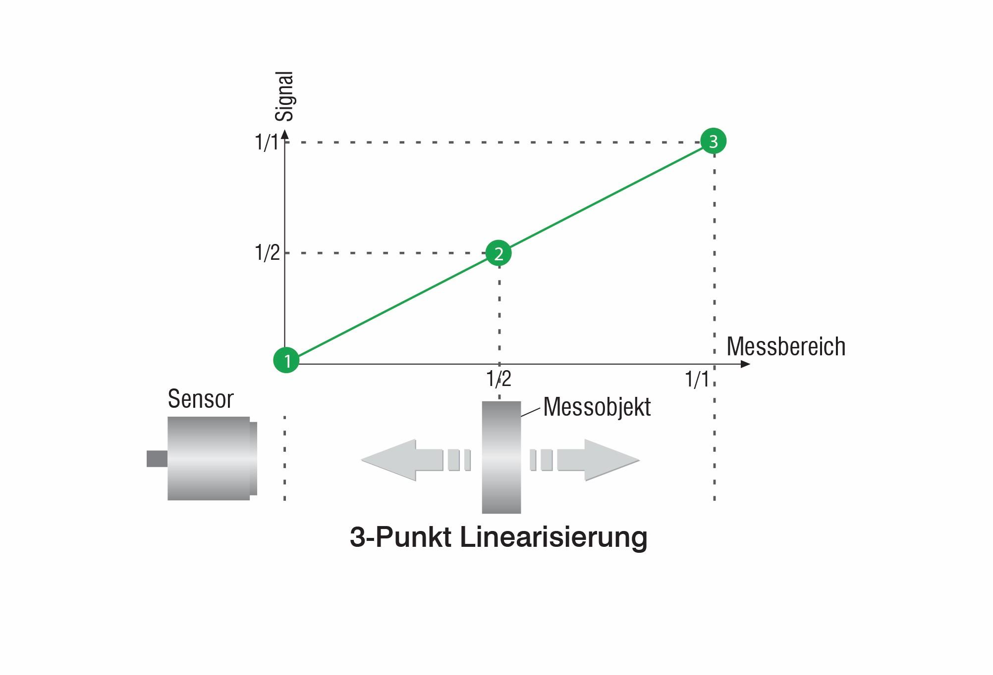 Bild 3: Eine aufwendige 3-Punkt-Linearisierung der Sensoren sorgt für einen sehr geringen Linearitätsfehler, was entscheidend die Gesamtgenauigkeit erhöht. Bild: Micro-Epsilon