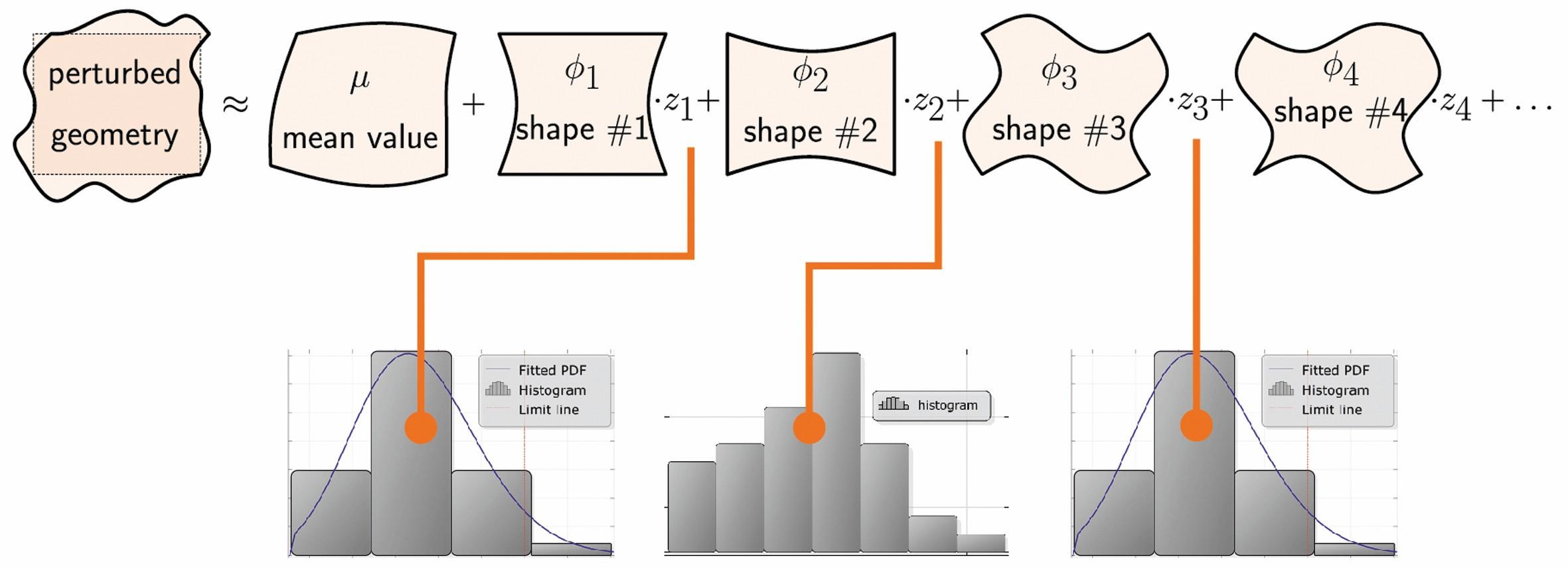 Bild 3 Statistisches Formmodell (Zufallsfeld) zur Modellierung der geometrischen Streuung in SoS. Bild: Siemens