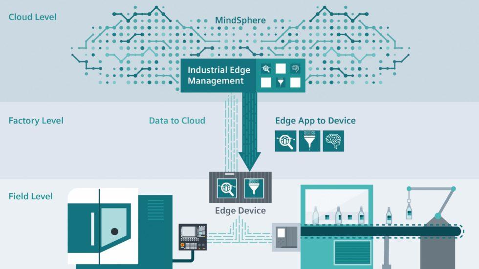 """Bild 1: Siemens Edge-Prinzip: Rechenintensive Digitalisierungsfunktionen laufen auf lokaler Hardware, sie werden Edge-Apps von """"MindSphere"""" bereitgestellt. Diese Apps nutzen die Daten der CNC und werden über die CNC-Bedienoberfläche bedient, laufen aber auf dem Edge-Gerät ab, ohne die Performance der CNC zu beeinträchtigen. Das Ergebnis: Die Vorteile der Digitalisierung werden nutzbar, ohne den Zeitverzug und die Kosten einer Übertragung von Massendaten in die Cloud. Bei rein cloudbasierten Diensten (zum Beispiel MindApps) verdichten Edge-Funktionen die CNC-Massendaten auf die Informationen, welche die jeweilige Cloud-Funktion tatsächlich benötigt. (Bild: Siemens)"""