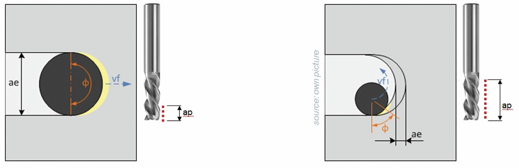 Bild 2: Trochoidal-Fräsen: geringere Werkzeugumschlingung, höhere Vorschubgeschwindigkeit und bessere Werkzeugnutzung durch größere Zustelltiefe. All dies verkürzt die Bearbeitungszeit bei Nuten und Taschen mit planem Boden. Bild: Siemens