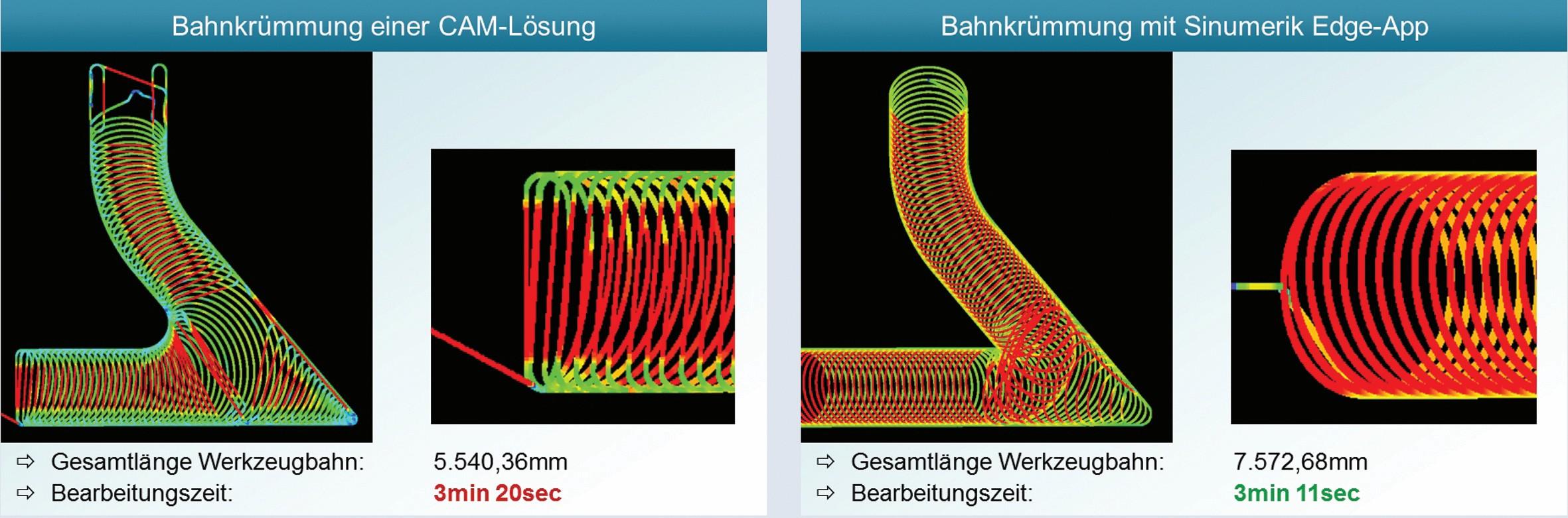 """Bild 4: Im Vergleich zu CAM-generierten trochoidalen Fräsbahnen sind die Radienübergänge der per Edge-App """"Optimize MyMachining/Trochoidal"""" berechneten Fräsbahn günstiger: Sie erlauben durchgängig höhere Bahngeschwindigkeiten. Trotz längerer Werkzeugbahn bleibt ein Zeitvorteil. (Bild: Siemens)"""