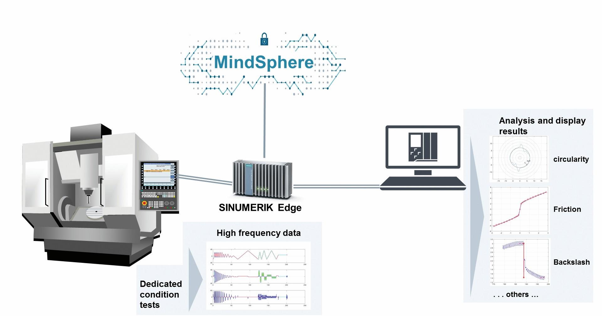 """Bild 5: Die Edge-App """"Analyze MyMachine /Condition"""" nutzt die hochfrequenten Daten der CNC für engmaschige Zustandstests. Sie geben Auskunft über Verschleiß-zustand und Wartungsbedarf der Maschine – Grundlage für bedarfsgerechte zustandsorientierte Wartung und für hohe Maschinenverfügbarkeit. Bild: Siemens"""