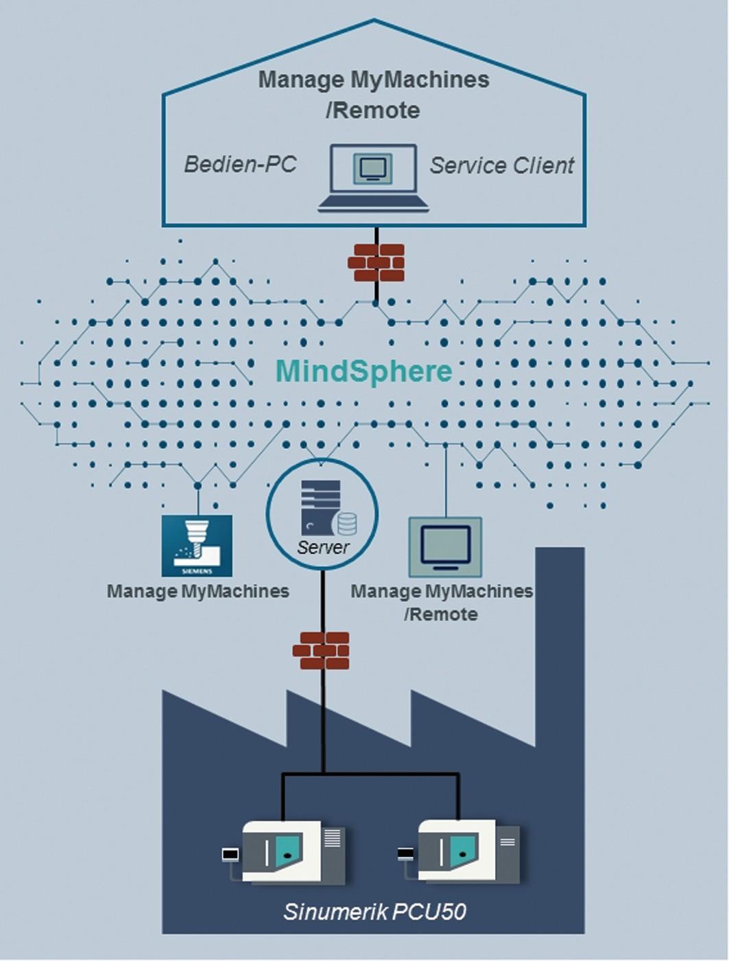 """Bild 6: Betreiber und auch Maschinenhersteller betreuen ihre im Feld installierten Maschinen mit der MindApp """"Manage MyMachines"""". Zu dieser cloud-basierten Funktionalität gibt es nun ein Plug-In für den abge- sicherten und autorisierten Fernzugriff: """"Manage MyMachines/Remote"""". Maschinenhersteller und Wartungstechniker unterstützen damit den Bediener der Maschine anhand einer Eins-zu-eins-Übertragung des HMI-Bildschirms samt seiner Bedienelemente und nehmen mit ihm gemeinsam Ferndiagnosen und Störungsbehebungen vor – bis hin zur Fernwartung der Maschine. Dies er-übrigt einen großen Teil des Vor-Ort-Supports – ein erheblicher Zeit- und Kostenvorteil. (Bild: Siemens)"""