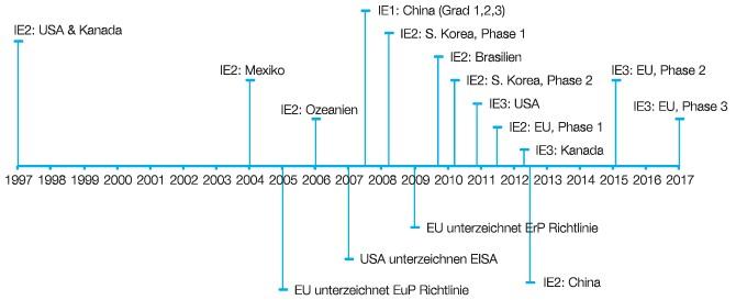 Bild 1 Zeitlicher Ablauf der Einführung der Motoreffizienzklassen weltweit. Bild: IMS Research