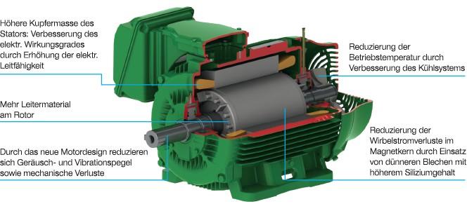 Bild 2 Schnittbild eines WEG-W22-Premium-Efficieny-Motors. Bild: WEG