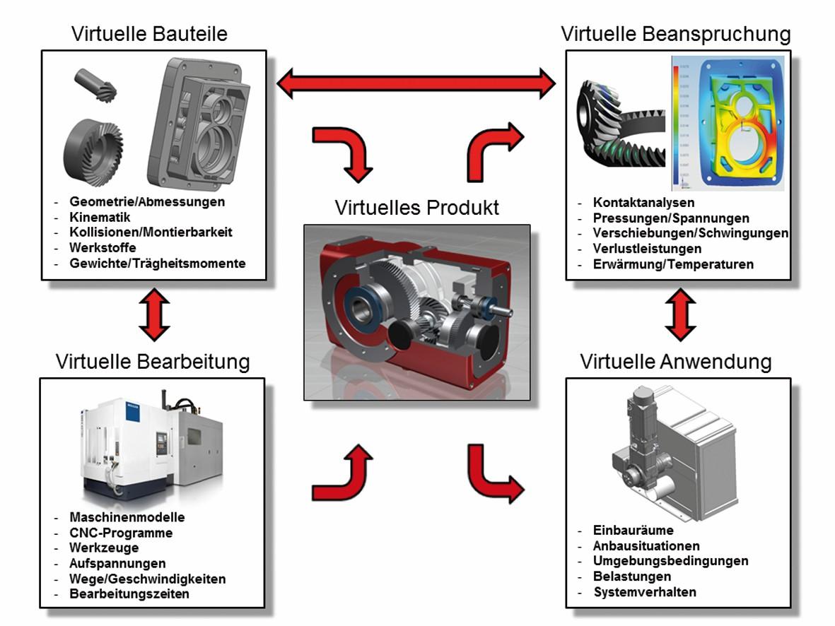 Bild 1 Virtuelle Produktentwicklung hilft den experimentellen Aufwand zu reduzieren. Bild: ZAE