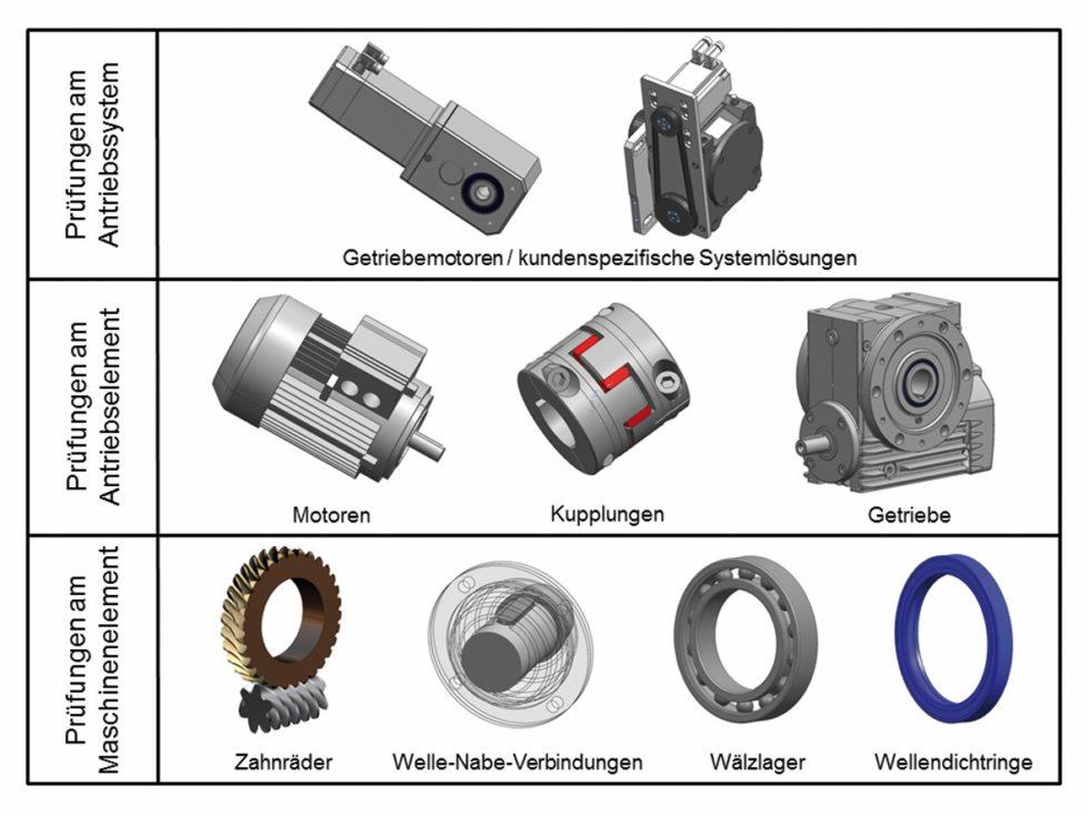 Prüfaufgabenbandbreite des Prüffeldes bei ZAE-AntriebsSysteme im Überblick. Bild: ZAE