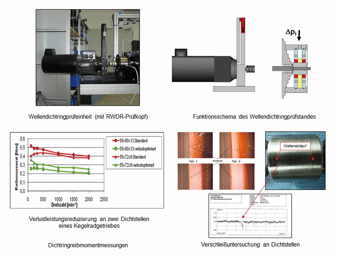 Bild 6 Prüfung von Radial-Wellendichtringen (RWDR) [18] Bild ZAE
