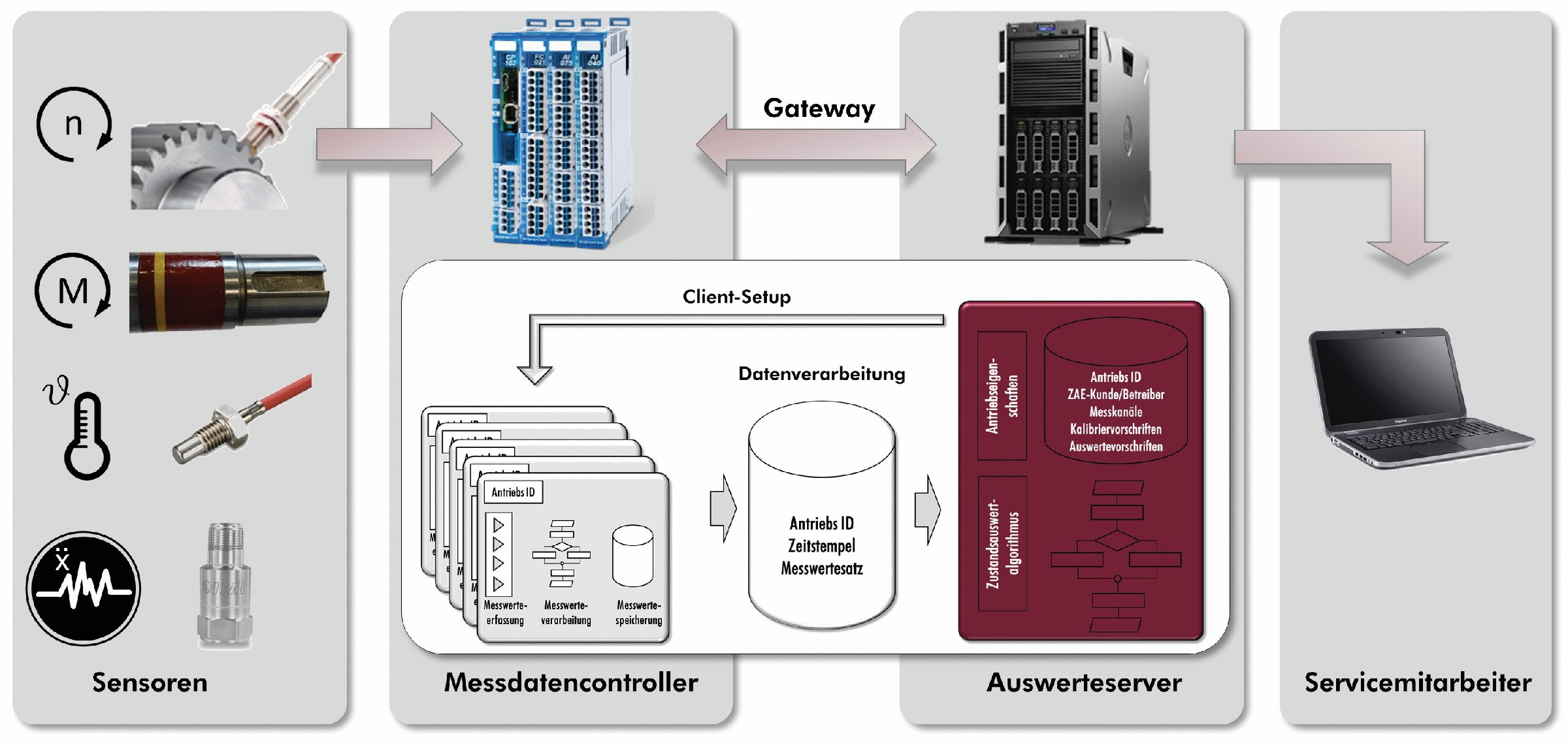 "Bild 1 Struktur des Predictive Maintenance-Systems ""ZAE-DriveWatch"". Bild: ZAE"