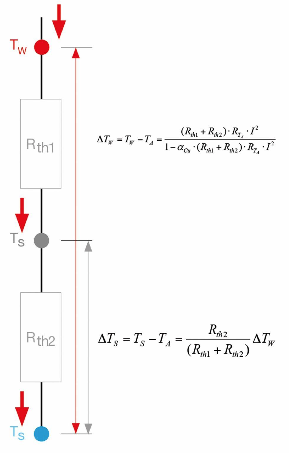 """Bild 1 Abschätzung der Erhöhung von Wicklungs- (TW) und Gehäusetemperatur (TS) im Dauerbetrieb (ohne Berücksichtigung der Erwärmung durch Wirbelstromverluste) in Bezug auf die aktuelle Umgebungstemperatur (TA). Rth1: thermischer Widerstand Wicklung – Gehäuse; Rth2: thermischer Widerstand Gehäuse – Umgebung (kann von Montagebedingungen beeinflusst werden); RTA: der elektrische Anschlusswiderstand bei aktueller Umgebungstemperatur; I: die Strombelastung; aCU: Temperaturkoeffizient des elektr. Widerstands von Kupfer (ca. 0,004K-1). Der Nenner in der ersten Formel berücksichtigt die Temperaturabhängigkeit des elektrischen Widerstands. In Gleichung 2 agieren die thermischen Widerstände als """"Spannungsteiler"""" für die Temperatur. Bild: maxon"""