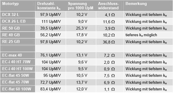 Tabelle 1 Auswahl von Motoren mit tiefer Drehzahlkonstante.