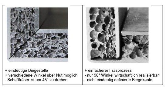 Tabelle 1: Gegenüberstellung von V- (links) und U-Nut (rechts) mit jeweiligen Vor- (+) und Nachteilen (–). Quelle: Universität Stuttgart