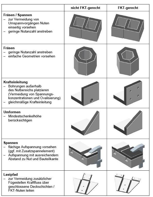 Tabelle 2: Abgeleitete Gestaltungsregeln für die Fräskanttechnik bei AFS. Quelle: Universität Stuttgart