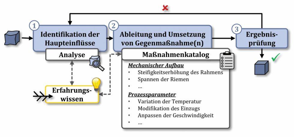 Bild 1: Systematische Vorgehensweise zur zielorientierten Verbesserung der Qualität additiv-gefertigter Bauteile. Bild: FAU Erlangen-Nürnberg