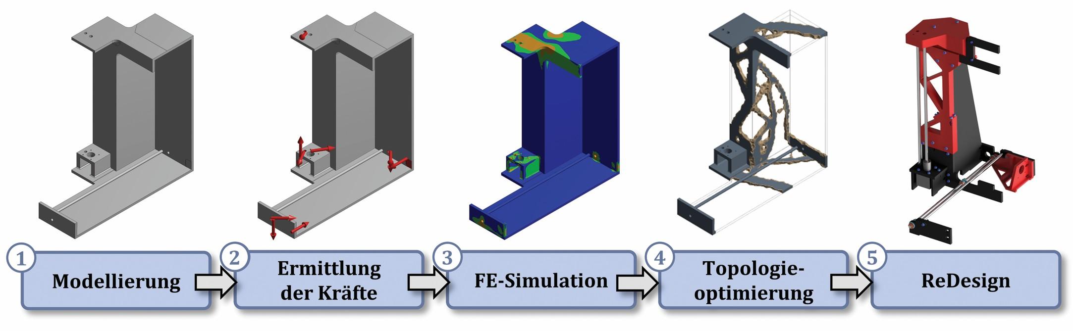 Bild 3: Vorgehensweise zur Steifigkeitserhöhung der Rahmenkonstruktion. Bild: FAU Erlangen-Nürnberg