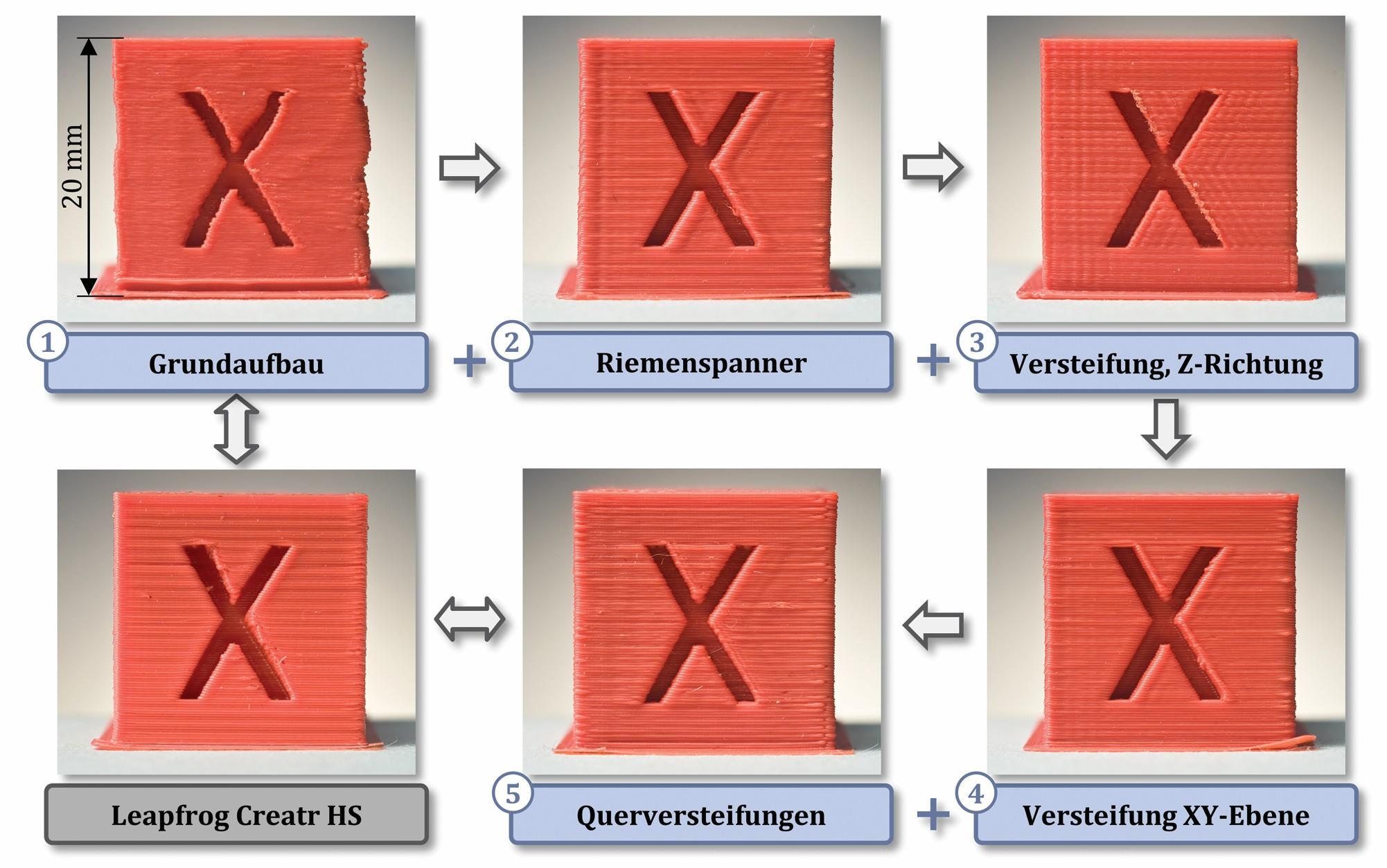 Bild 5: Kalibrierungswürfel im Vergleich vor und nach der Umsetzung einzelner Maßnahmen. Bild: FAU Erlangen-Nürnberg