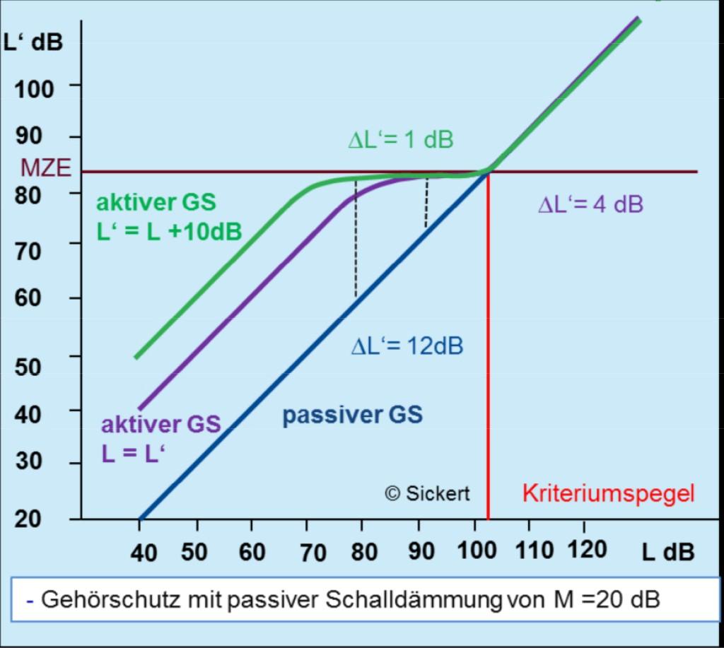Bild 1 Wiedergabepegel (L') unter dem Gehörschutz (diffusfeldkorrigiert) in Abhängigkeit vom Außenpegel (L). MZE: maximal zulässiger Expositionswert aus der Lärm- und Vibrations-Arbeitsschutzverordnung (LärmVibrationsArbSchV). Quelle: DGUV