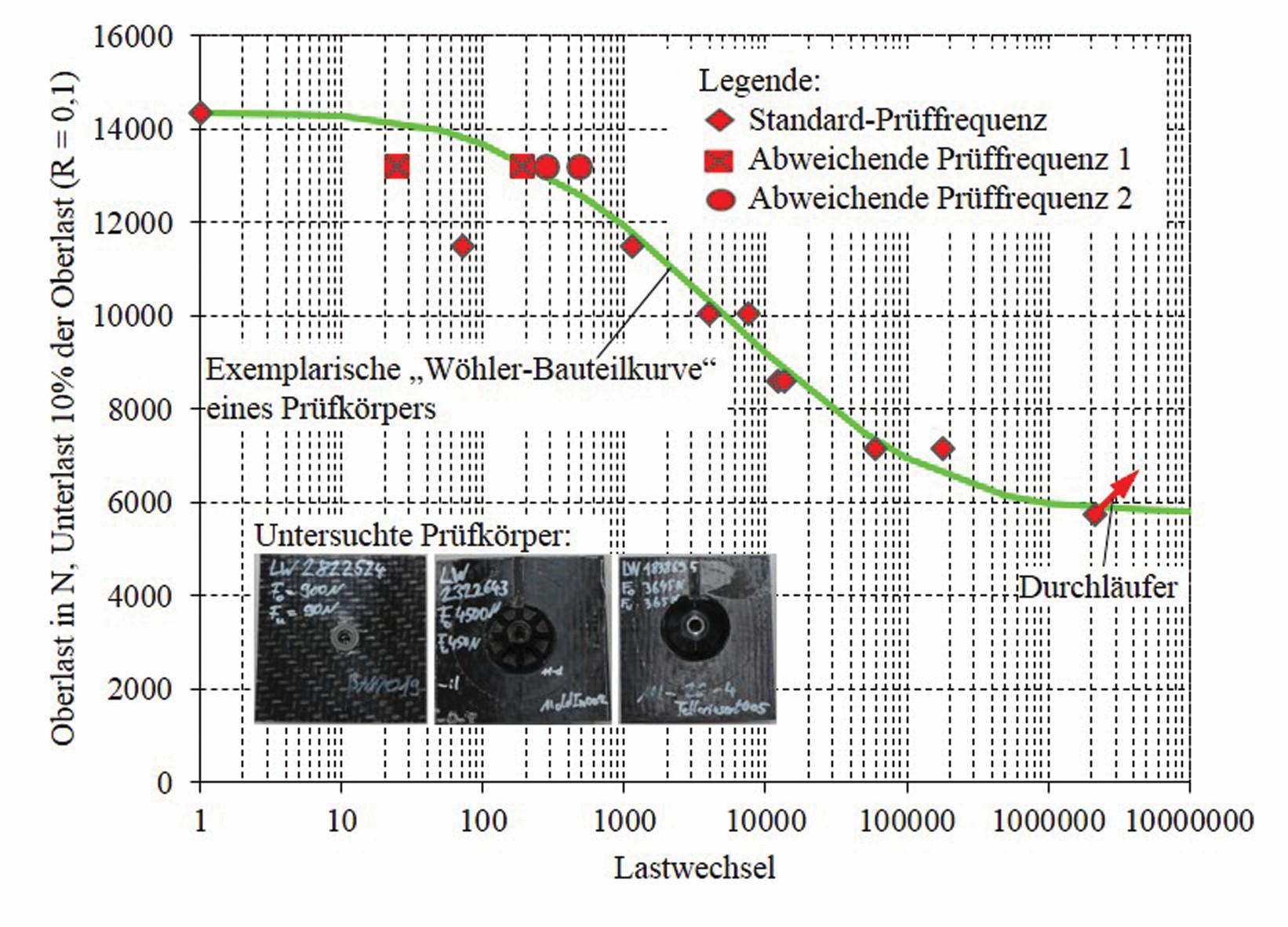 Bild 4: Exemplarische Wöhler-Bauteilkurve für ein im Projekt MAI Last entwickeltes Lasteinleitungskonzept. (Bild: Audi AG)