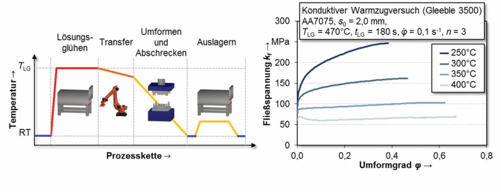 Bild 1: Verfahrensschritte beim Umformen unter Abschreckbedingungen (links) und das Fließverhalten des Werkstoffes AA7075 nach Lösungsglühen und anschließendem Umformen bei erhöhten Temperaturen (rechts). (Bild: FAU Erlangen)
