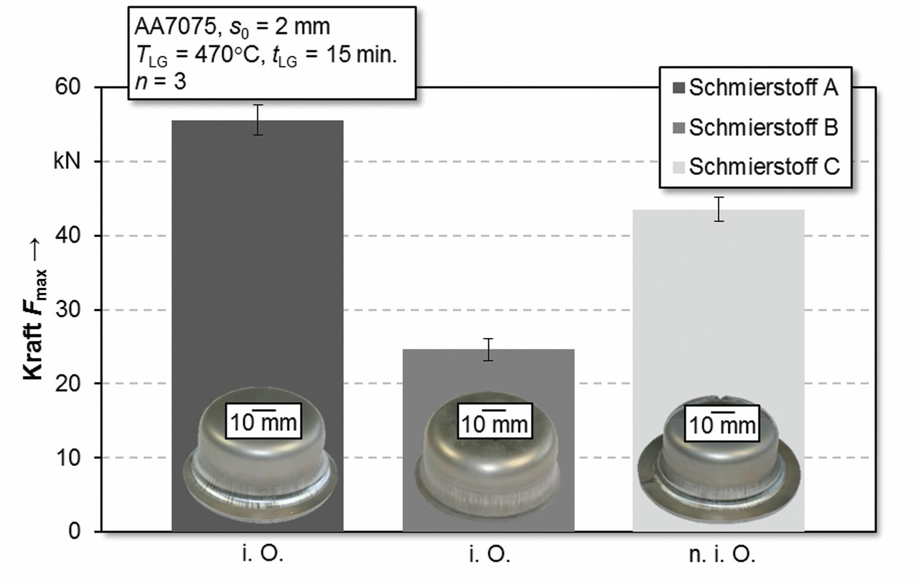 Bild 3: Resultierende maximale Kräfte im Napfzugversuch unter Verwendung der Schmierstoffe A, B und C. (Bild: FAU Erlangen)