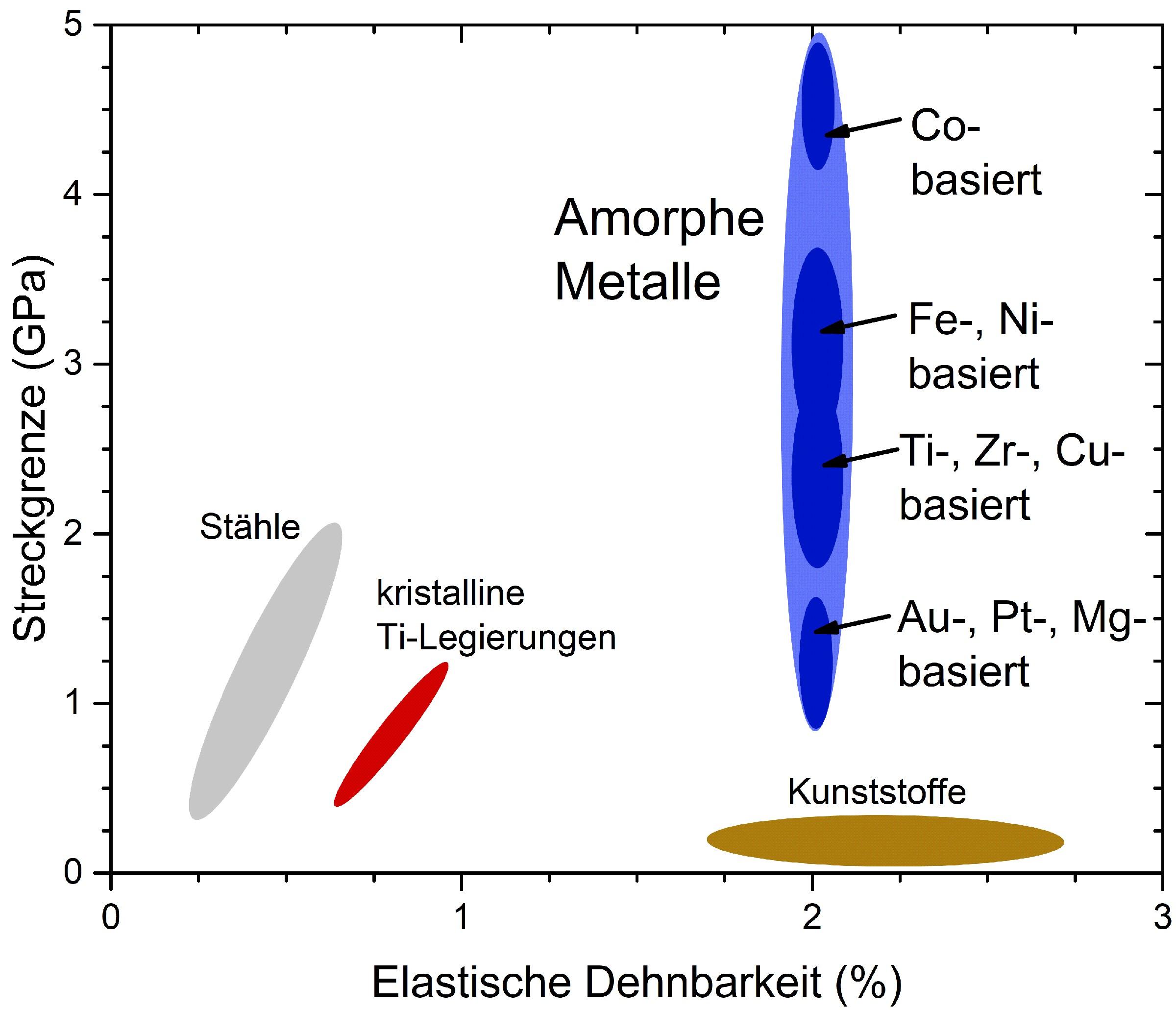 Bild 4: Darstellung der Streckgrenze gegenüber der elastischen Dehnbarkeit unterschiedlicher Materialien. Die amorphen Metalle zeigen eine Streckgrenze, die die von Stahl übertrifft, in Kombination mit einer Elastizität von Kunstoffen [2]. (Bild: Universität des Saarlandes)