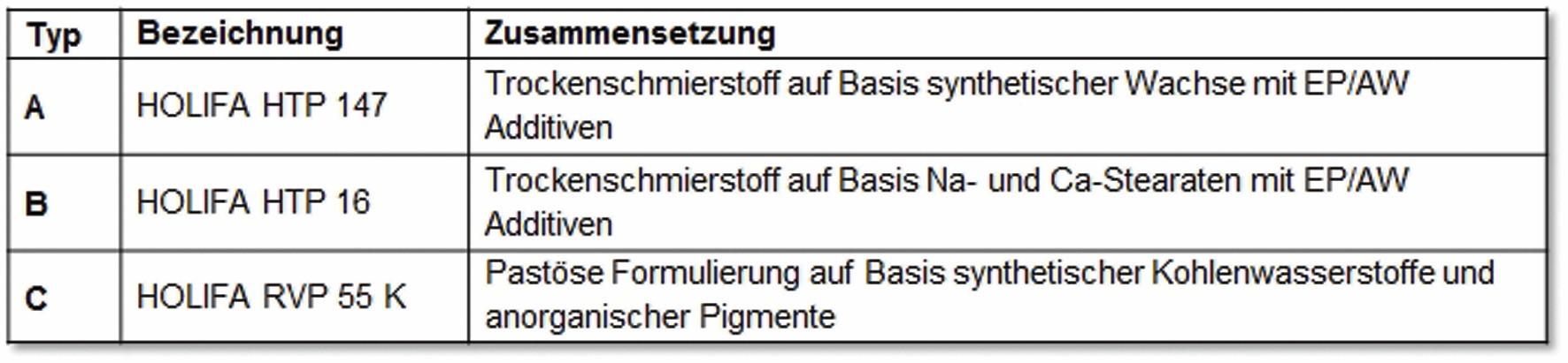 Tabelle 1: Auflistung der im Rahmen des Vorhabens untersuchten Schmierstoffe.