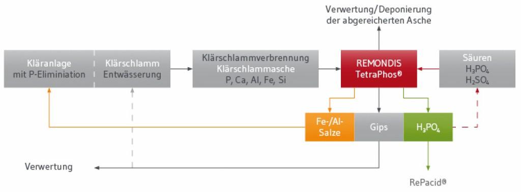 Integration des Remondis TetraPhos-Verfahrens in die kommunale Abwasserreinigung. Bild: Remondis