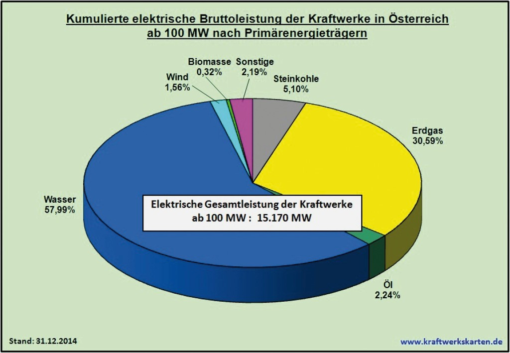 Bild 10 Kumulierte elektrische Bruttoleistung der Kraftwerke in Österreich ab 100 MW nach Primärenergieträgern. Bild: eigene Darstellung