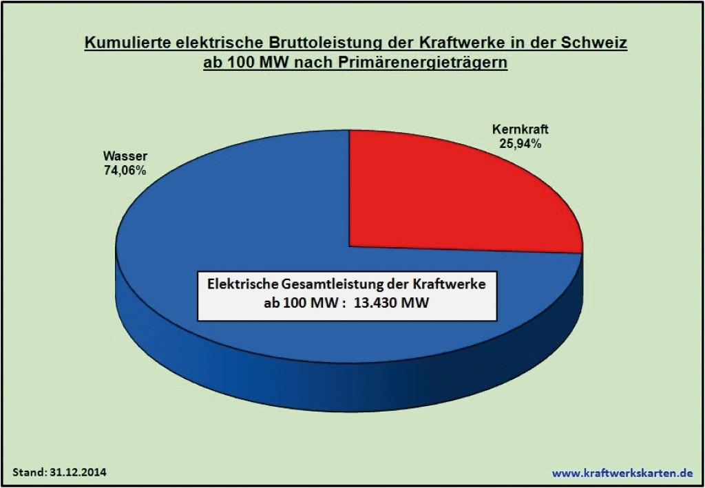 Bild 13 Kumulierte elektrische Bruttoleistung der Kraftwerke in der Schweiz ab 100 MW nach Primärenergieträgern. Bild: eigene Darstellung