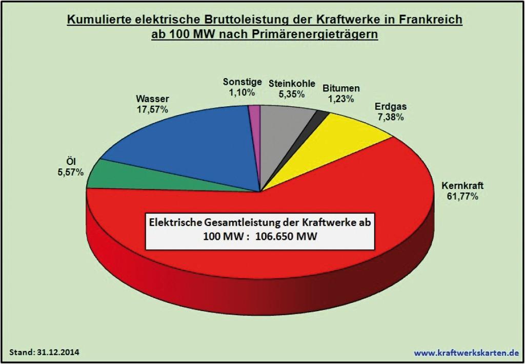 Bild 16 Kumulierte elektrische Bruttoleistung der Kraftwerke in Frankreich ab 100 MW nach Primärenergieträgern. Bild: eigene Darstellung