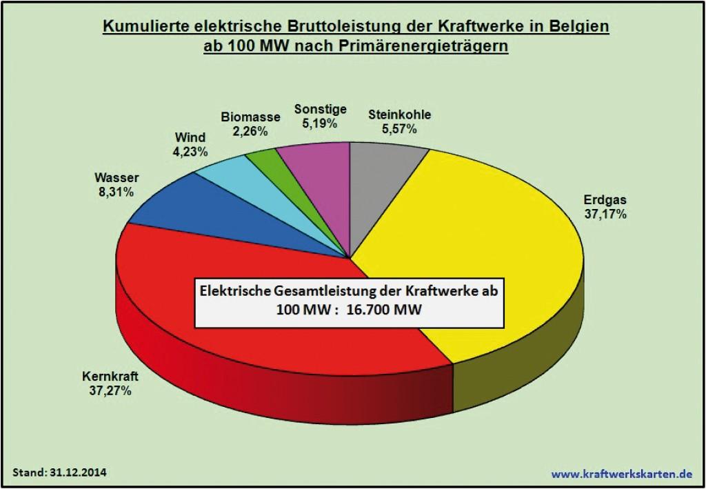 Bild 19 Kumulierte elektrische Bruttoleistung der Kraftwerke in Belgien ab 100 MW nach Primärenergieträgern. Bild: eigene Darstellung