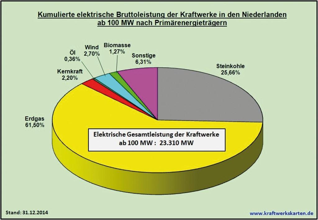 Bild 21 Kumulierte elektrische Bruttoleistung der Kraftwerke in den Niederlanden ab 100 MW nach Primärenergieträgern. Bild: eigene Darstellung