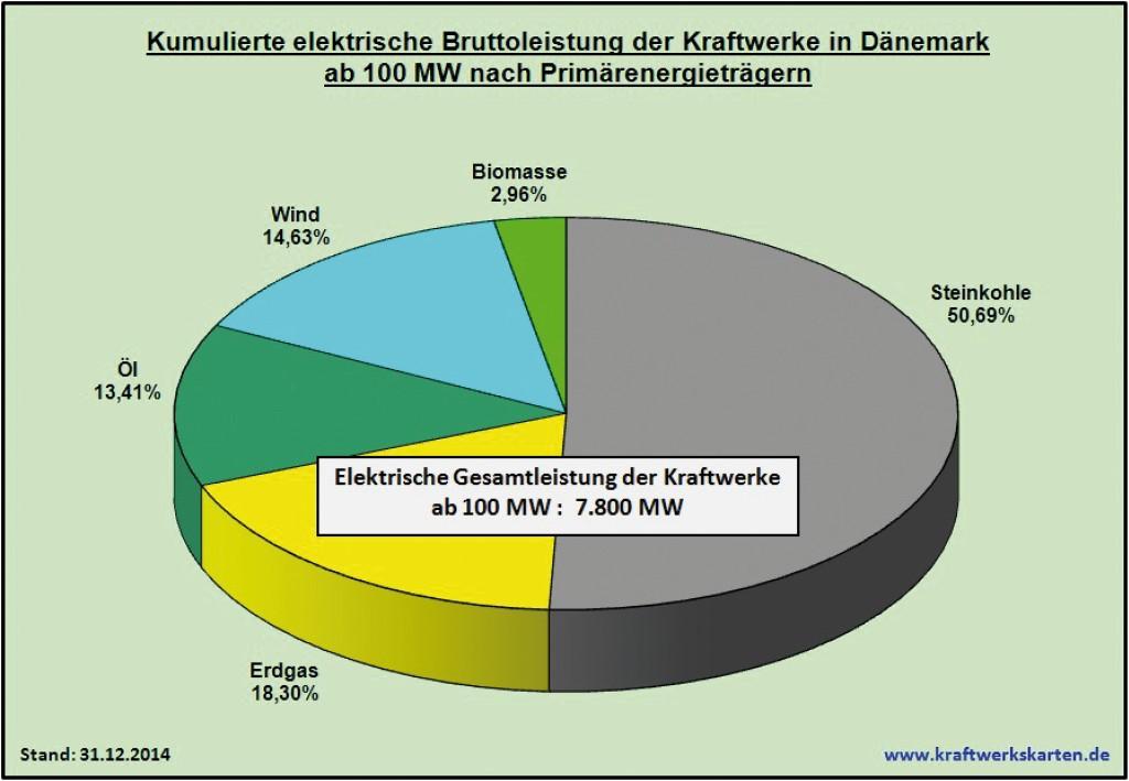 Bild 24 Kumulierte elektrische Bruttoleistung der Kraftwerke in Dänemark ab 100 MW nach Primärenergieträgern. Bild: eigene Darstellung