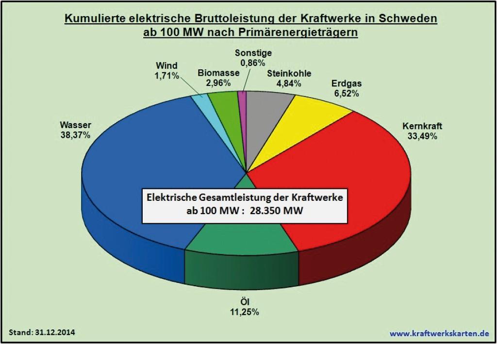 Bild 27 Kumulierte elektrische Bruttoleistung der Kraftwerke in Schweden ab 100 MW nach Primärenergieträgern. Bild: eigene Darstellung