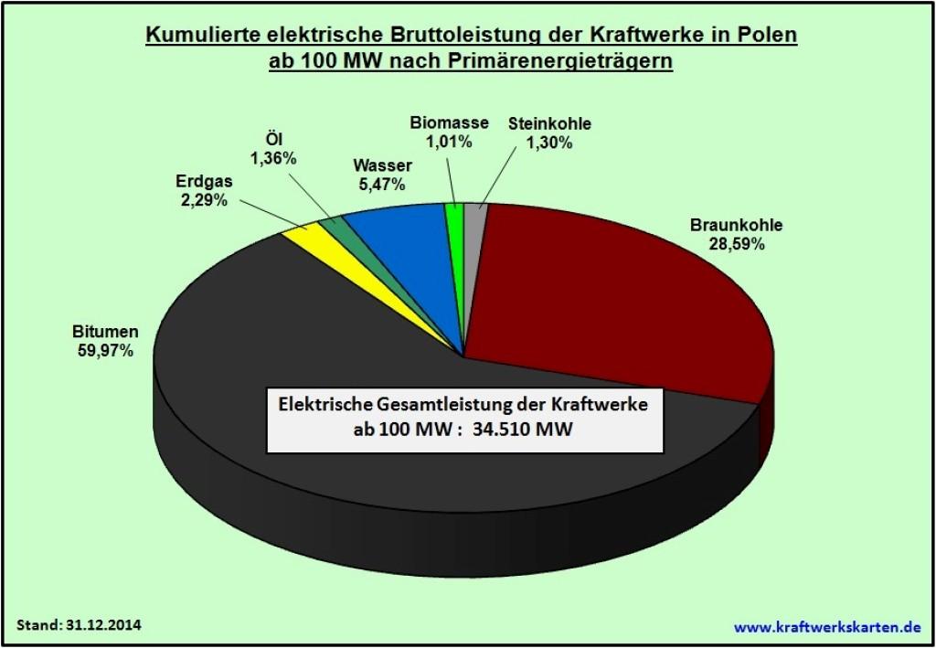 Bild 4 Kumulierte elektrische Bruttoleistung der Kraftwerke in Polen ab 100 MW nach Primärenergieträgern. Bild: eigene Darstellung