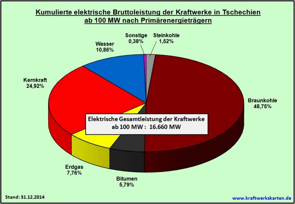 Bild 7 Kumulierte elektrische Bruttoleistung der Kraftwerke in Tschechien ab 100 MW nach Primärenergieträgern. Bild: eigene Darstellung